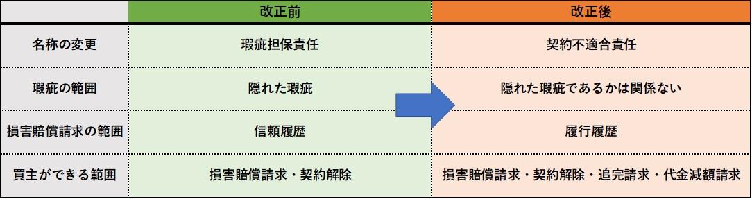 瑕疵担保責任に関する民法改正